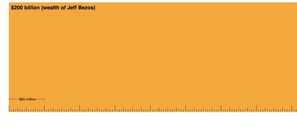 Wealth Shown to Scale